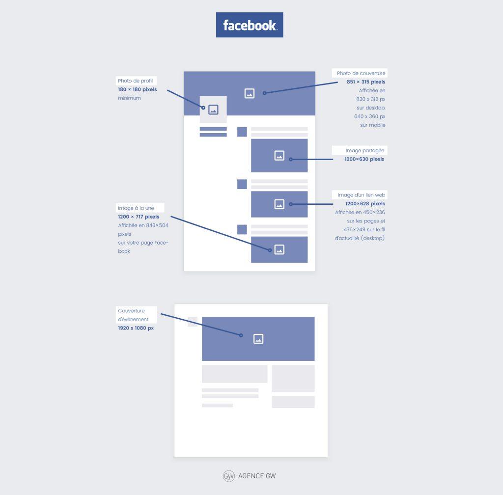 Dimension taille image réseaux sociaux 2019 Agence Digitale Bordeaux